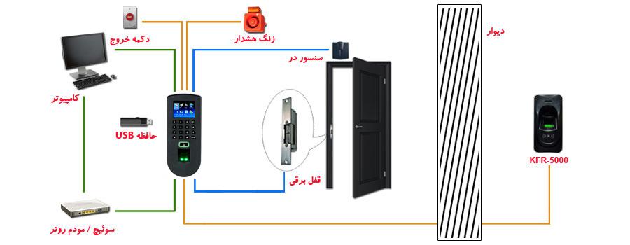 دستگاه کنترل تردد کارابان مدل KTA-3350